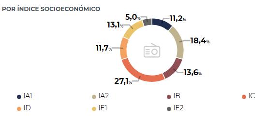 Gráfico 3ª ola EGM 2020 - AIMC