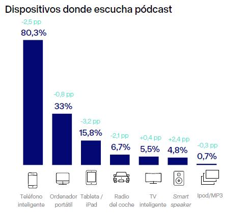 Dispositivos donde escucha podcast