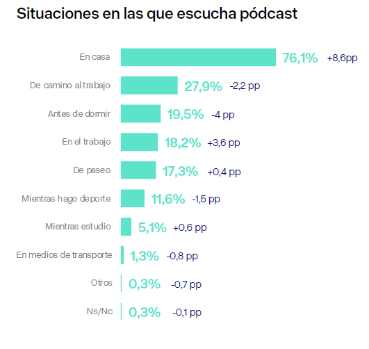 Situaciones en las que escucha podcast