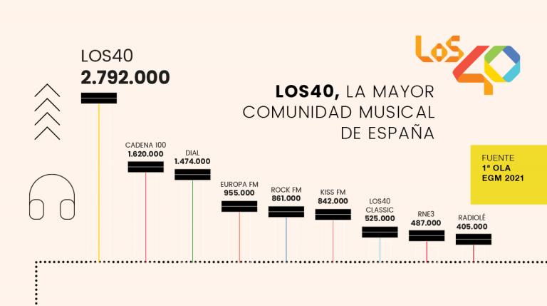 Comparativa Musicales